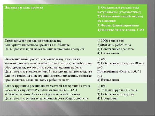Название и цель проекта 1) Ожидаемые результаты натуральные (стоимостные) 2)...