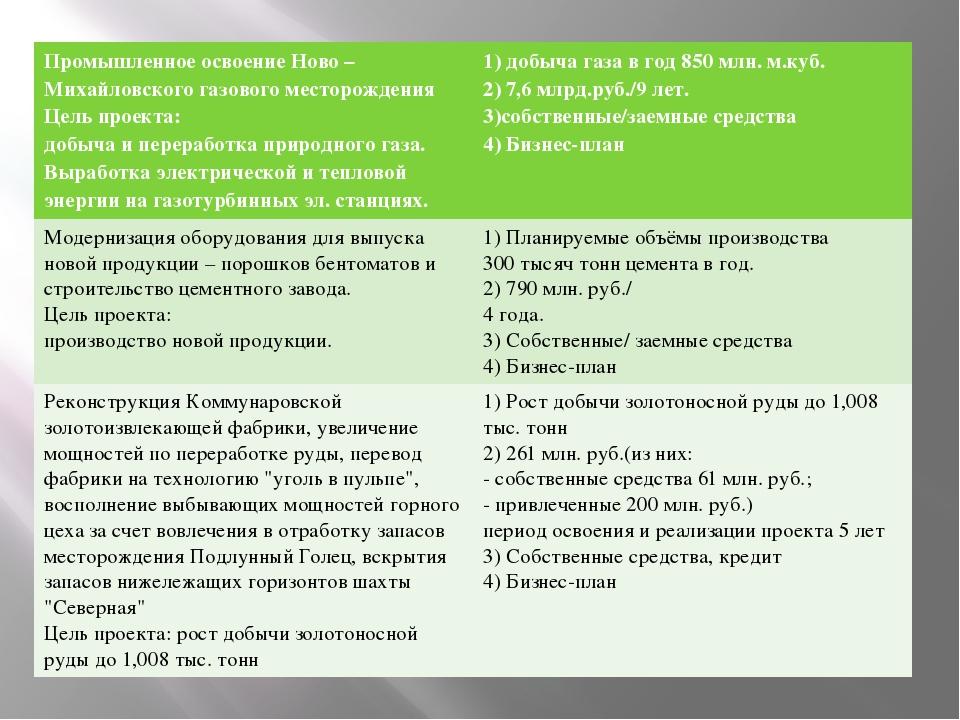 Промышленное освоение Ново – Михайловского газового месторождения Цель проект...