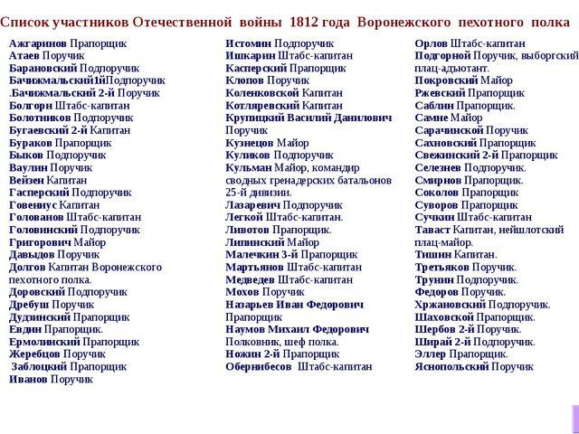 Список участников Отечественной войны 1812 года Воронежского пехотного полка...