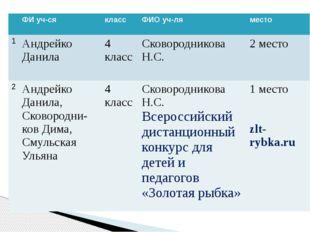 ФИуч-ся класс ФИОуч-ля место 1 АндрейкоДанила 4 класс СковородниковаН.С. 2 м