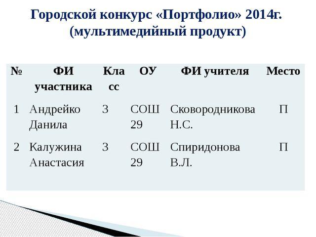 Городской конкурс «Портфолио» 2014г. (мультимедийный продукт) № ФИ участника...