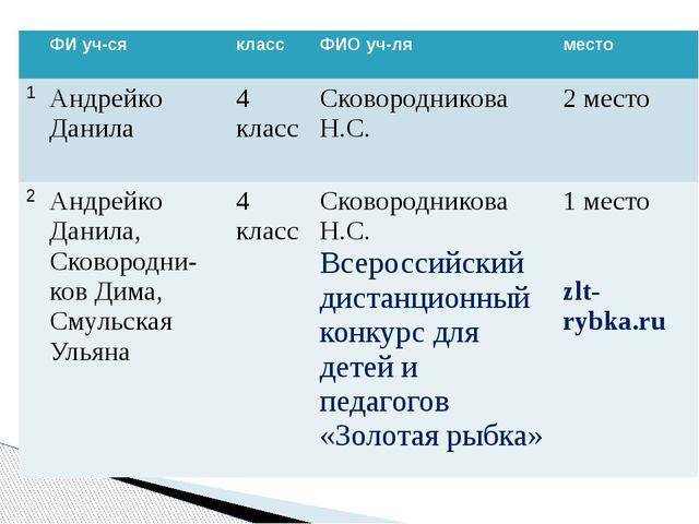ФИуч-ся класс ФИОуч-ля место 1 АндрейкоДанила 4 класс СковородниковаН.С. 2 м...