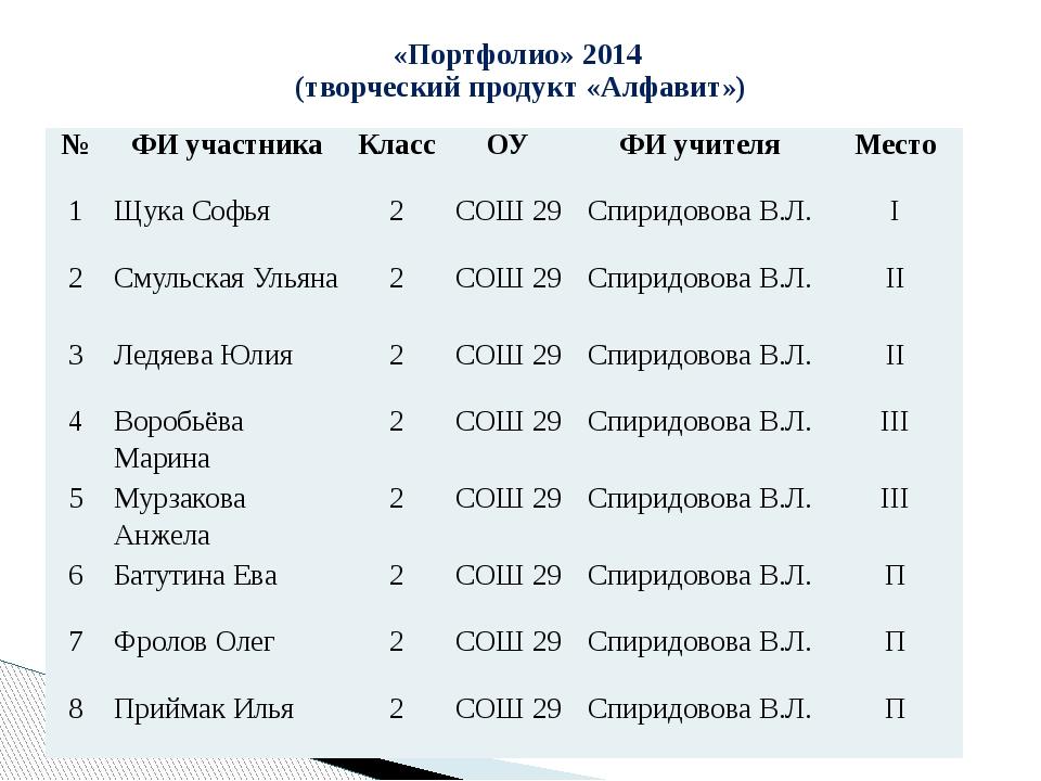 «Портфолио» 2014 (творческий продукт «Алфавит»)  № ФИ участника Класс ОУ ФИ...