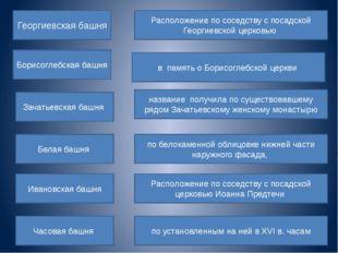 Георгиевская башня Борисоглебская башня Зачатьевская башня Белая башня Иванов