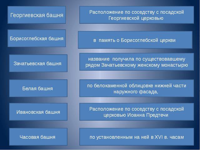 Георгиевская башня Борисоглебская башня Зачатьевская башня Белая башня Иванов...