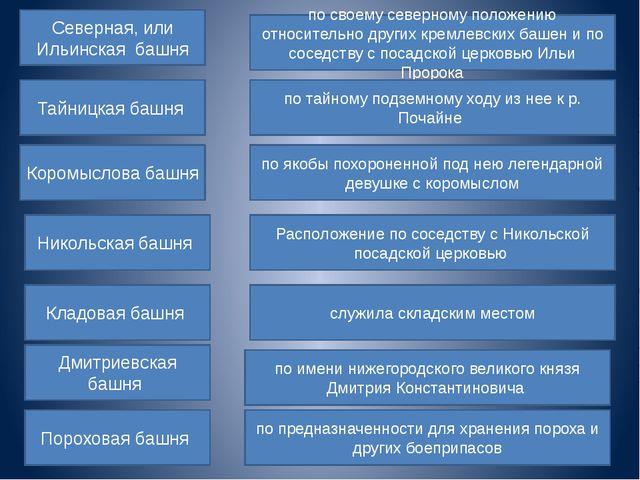 Северная, или Ильинская башня Тайницкая башня Коромыслова башня Никольская ба...