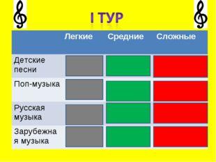 ЛегкиеСредние Сложные Детские песни  Поп-музыка Русская музыка За
