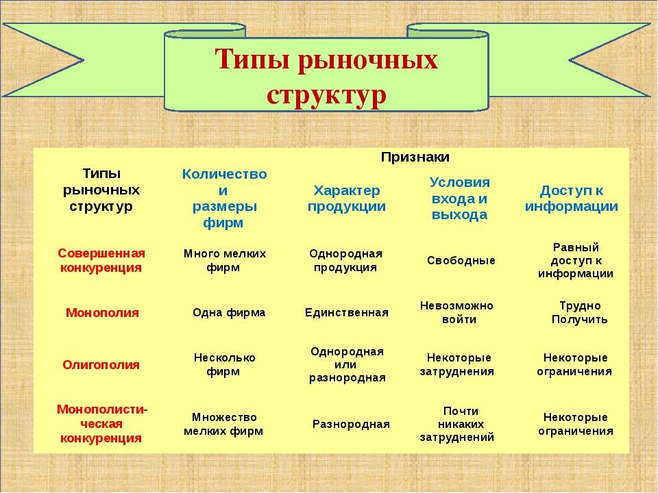 Типы рыночных структур Типы рыночных структур Признаки Количество и размеры...