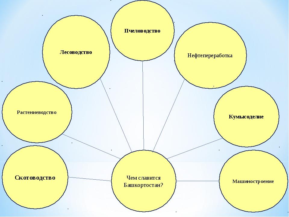Чем славится Башкортостан? Скотоводство Растениеводство Лесоводство Пчеловодс...