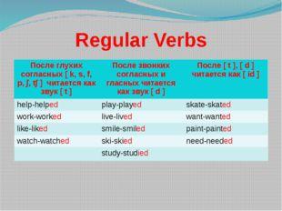 Regular Verbs Послеглухих согласных[k, s, f, p, ∫, t∫]читается как звук[t] По