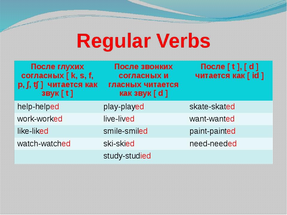 Regular Verbs Послеглухих согласных[k, s, f, p, ∫, t∫]читается как звук[t] По...
