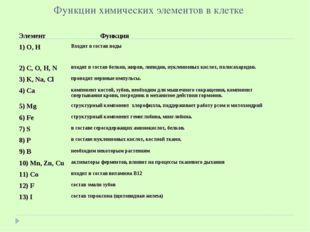 Функции химических элементов в клетке Элемент Функция 1) О, НВходят в соста