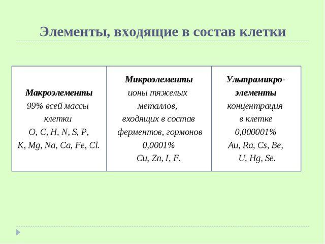 Элементы, входящие в состав клетки Макроэлементы 99% всей массы клетки O, C,...