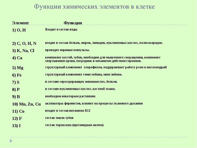 Функции химических элементов в клетке Элемент Функция 1) О, НВходят в соста...