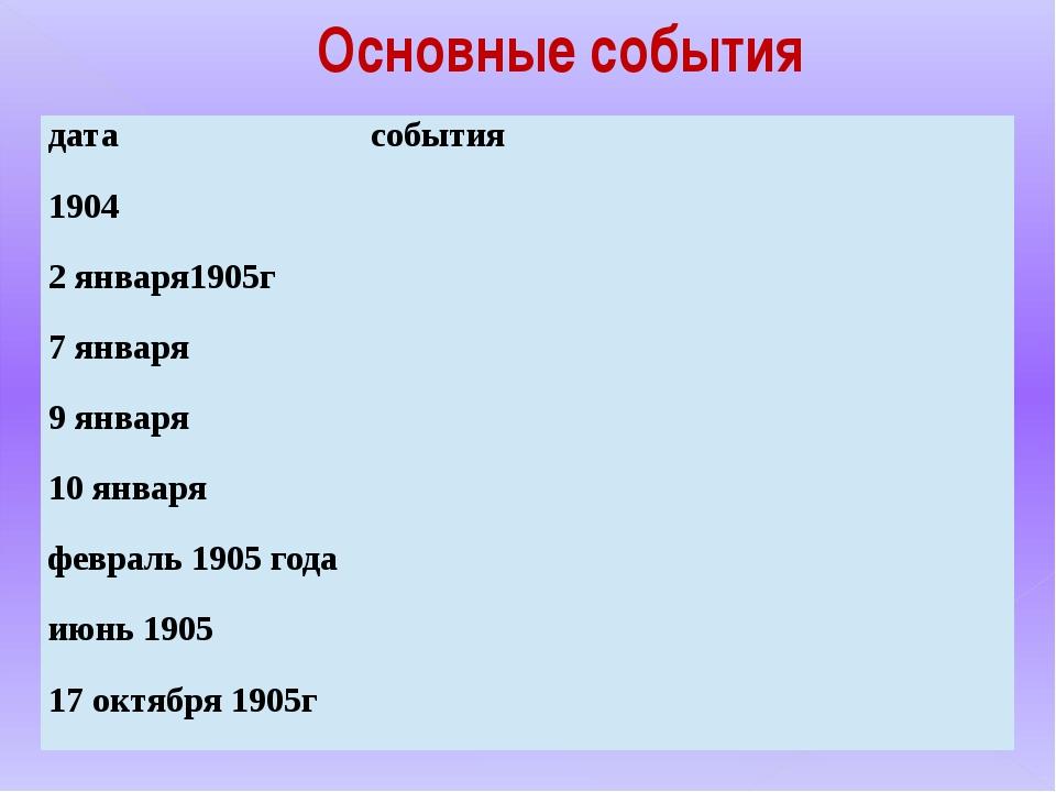 Основные события дата события 1904 2 января1905г 7 января 9 января 10 января...