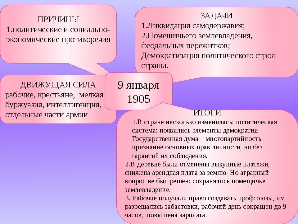 ПРИЧИНЫ 1.политические и социально-экономические противоречия ЗАДАЧИ 1.Ликвид...