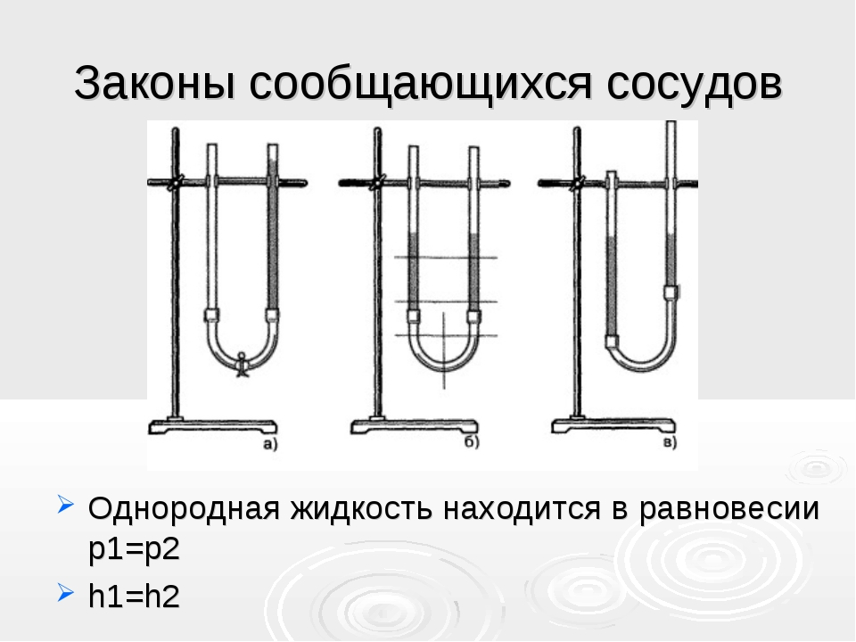 Законы сообщающихся сосудов Однородная жидкость находится в равновесии p1=p2...