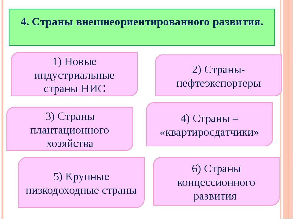 4. Страны внешнеориентированного развития. 1) Новые индустриальные страны НИ...