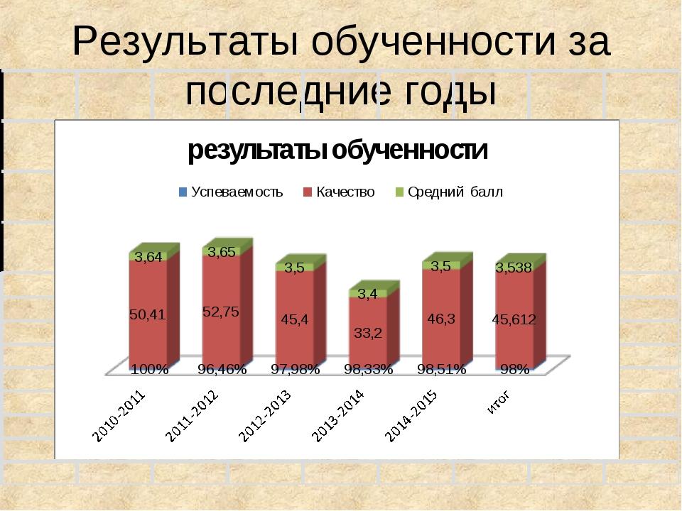 Результаты обученности за последние годы