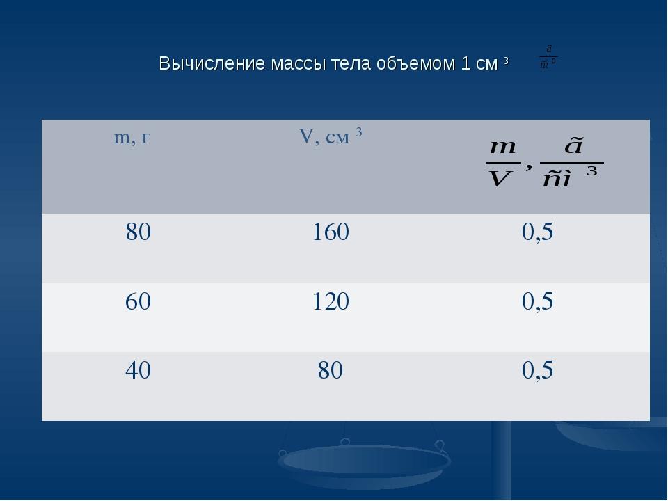 Вычисление массы тела объемом 1 см 3 m, г V, см 3 801600,5 601200,5 40...