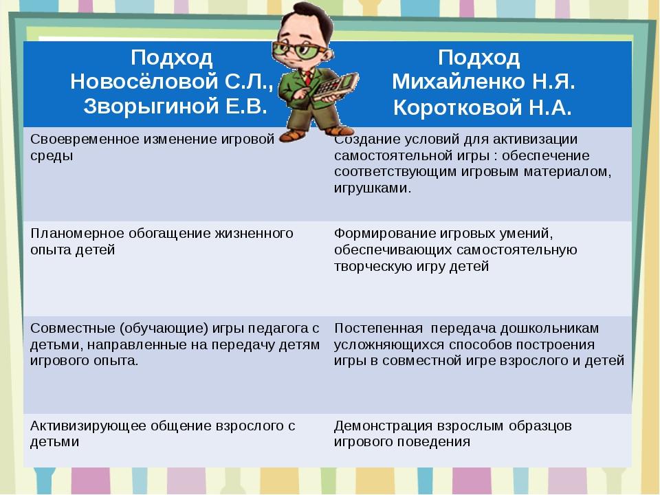 Подход Новосёловой С.Л., Зворыгиной Е.В.Подход Михайленко Н.Я. Коротковой Н...