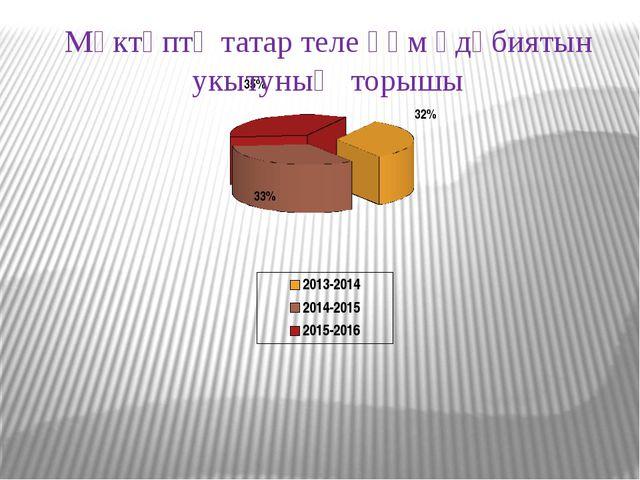 Мәктәптә татар теле һәм әдәбиятын укытуның торышы