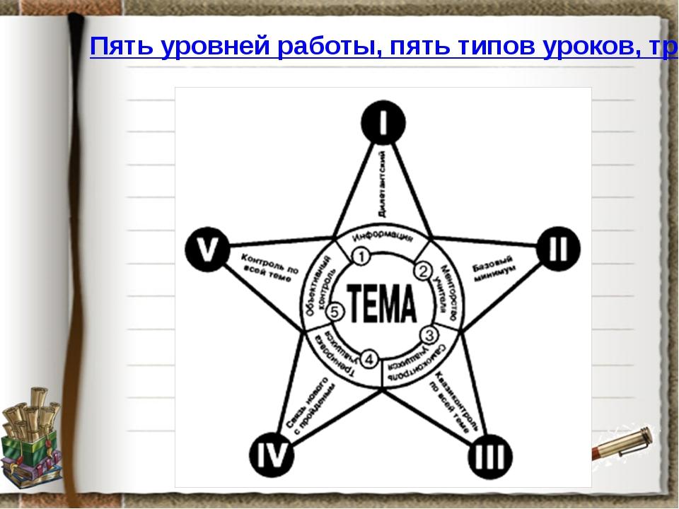 Пять уровней работы, пять типов уроков, три уровня сложности.