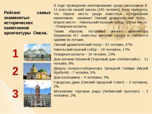 Рейтинг самых знаменитых исторических памятников архитектуры Омска. В ходе п
