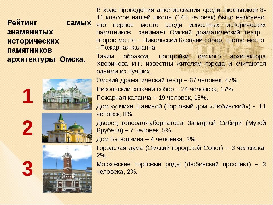 Рейтинг самых знаменитых исторических памятников архитектуры Омска. В ходе п...