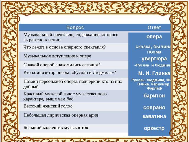 № Вопрос Ответ 1. Музыкальный спектакль, содержание которого выражено в пени...