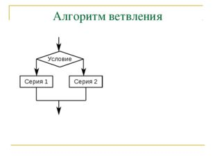 Алгоритм ветвления