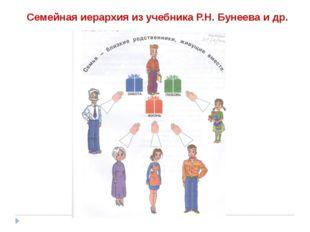 Семейная иерархия из учебника Р.Н. Бунеева и др.