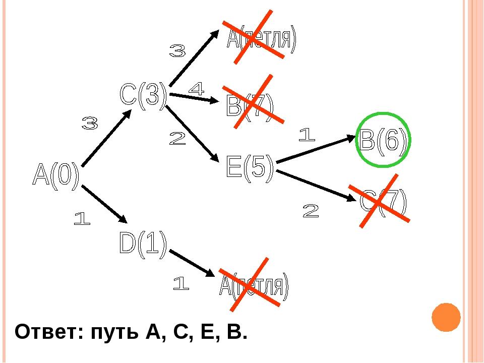 Ответ: путь A, C, E, B.
