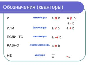 Обозначения (кванторы) Иконъюнкцияа & b а Ʌ b а  b ИЛИдизъюнкцияа v b а