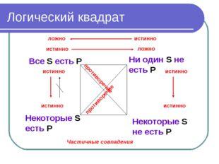 Логический квадрат Все S есть P Некоторые S есть P Ни один S не есть P Некото