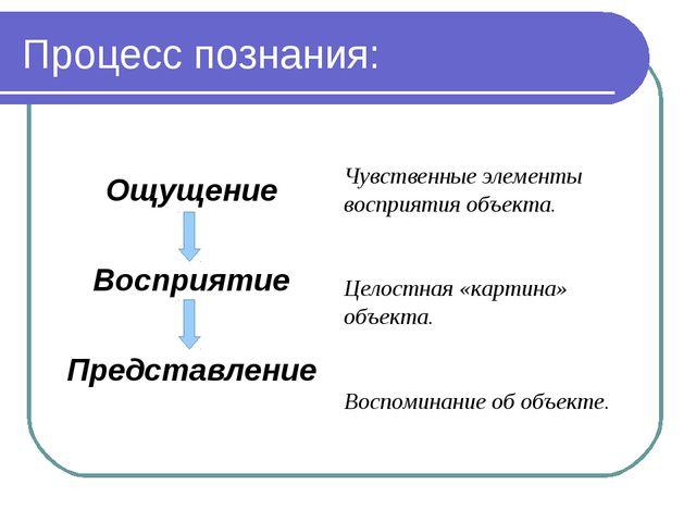 Процесс познания: Ощущение Восприятие Представление Чувственные элементы восп...