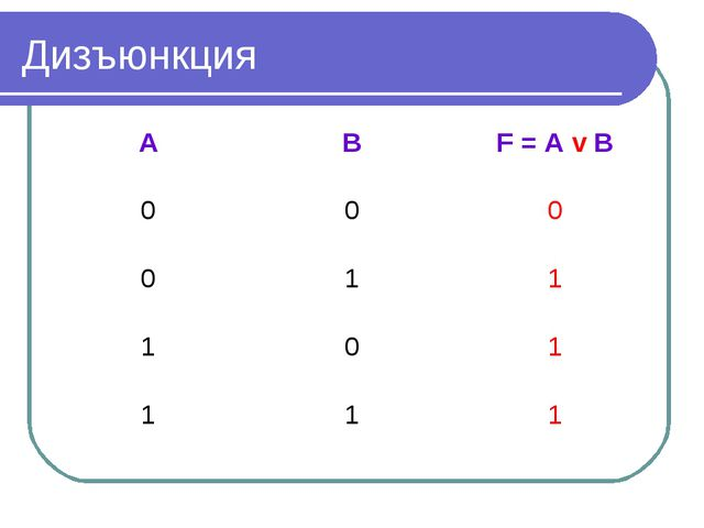 Дизъюнкция ABF = A v B 000 011 101 111