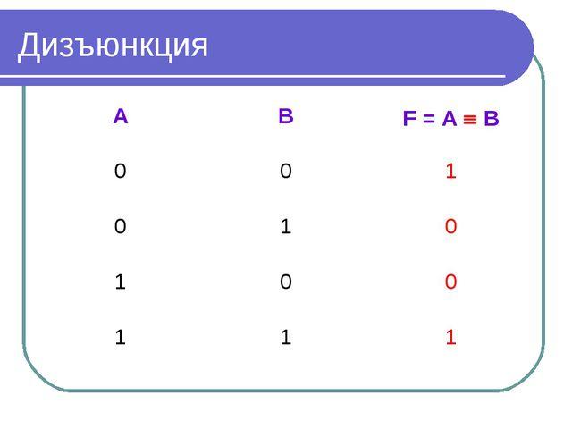 Дизъюнкция ABF = A  B 001 010 100 111