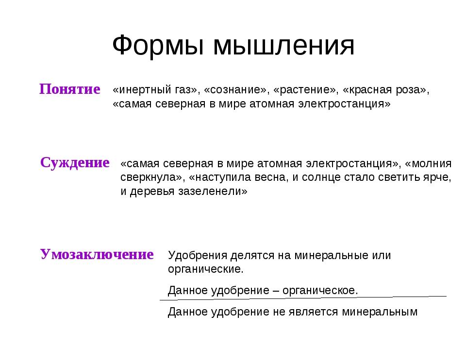 Формы мышления Понятие Суждение Умозаключение «инертный газ», «сознание», «ра...