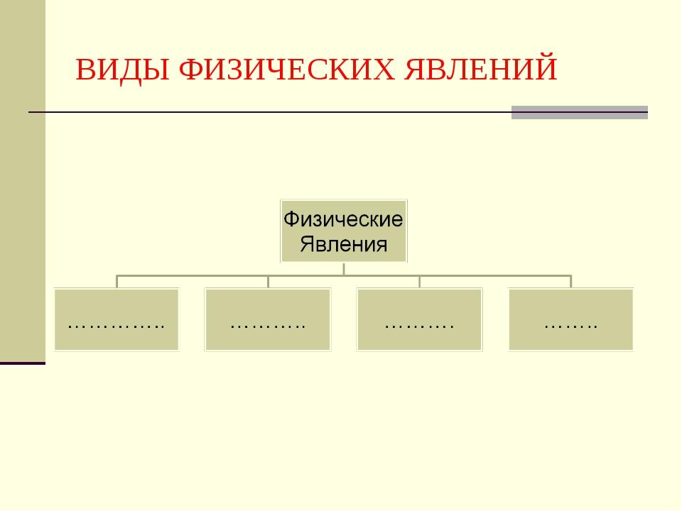 ВИДЫ ФИЗИЧЕСКИХ ЯВЛЕНИЙ
