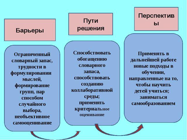 Барьеры Пути решения Перспективы Ограниченный словарный запас, трудности в ф...