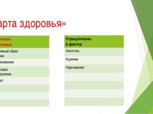 «Карта здоровья» Факторы здоровья Активный образ жизни Закаливание Хорошее на