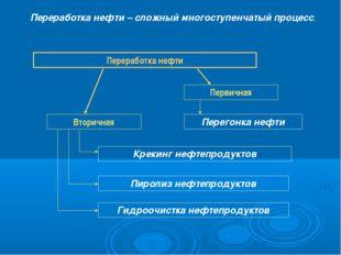 Переработка нефти – сложный многоступенчатый процесс. Переработка нефти Перви