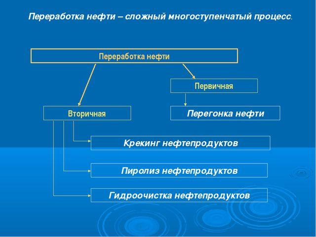 Переработка нефти – сложный многоступенчатый процесс. Переработка нефти Перви...