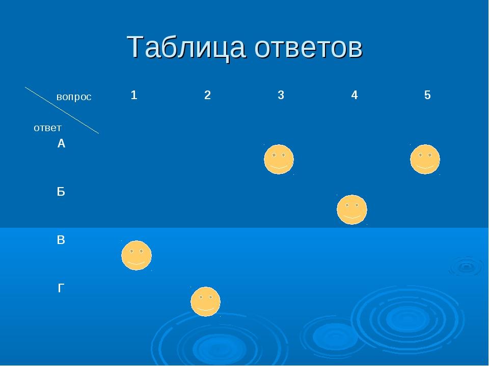 Таблица ответов вопрос ответ 12345 А Б В Г