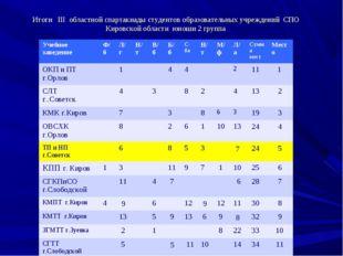 Итоги III областной спартакиады студентов образовательных учреждений СПО Киро