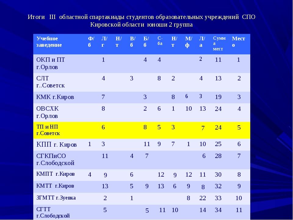 Итоги III областной спартакиады студентов образовательных учреждений СПО Киро...
