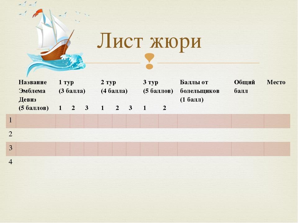 Лист жюри Название Эмблема Девиз (5 баллов) 1 тур (3 балла) 1 2 3 2 тур (4 ба...