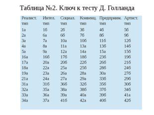 Таблица №2. Ключ к тесту Д. Голланда Реалист. тип Интел. тип Социал. тип Конв