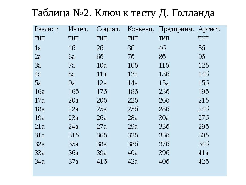 Таблица №2. Ключ к тесту Д. Голланда Реалист. тип Интел. тип Социал. тип Конв...